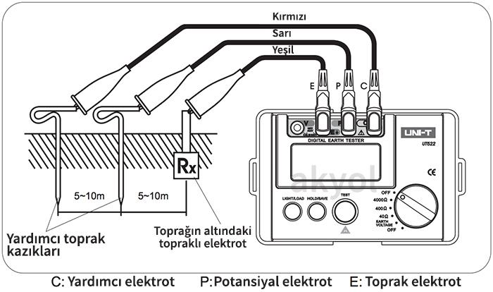 uni-t ut522 dijital toprak meğeri