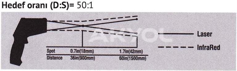 lazer termometre hedef oranı
