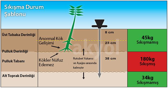 toprak sıkışıklılık ölçer